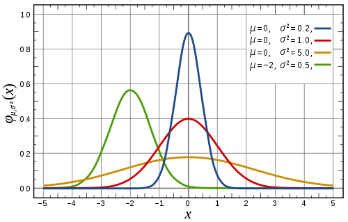 1362_500px-Normal_Distribution_PDF_svg_thumb