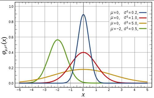 1362_500px-Normal_Distribution_PDF_svg_thumb