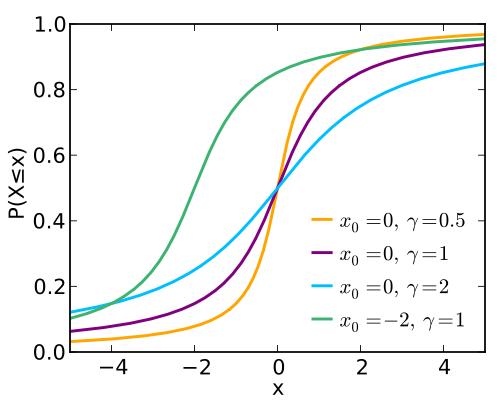 1781_500px-Cauchy_cdf_svg_thumb