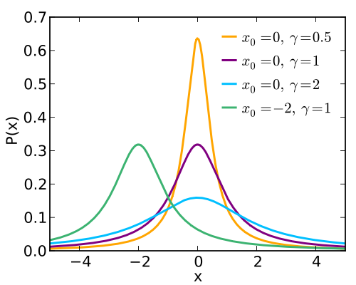 5187_500px-Cauchy_pdf_svg_thumb